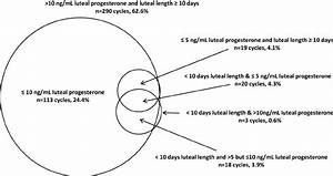 Venn Diagram Outlining Number And Overlap Of Cycles With Clinical Lpd