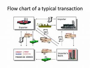 Methods Of Payment In International Trade