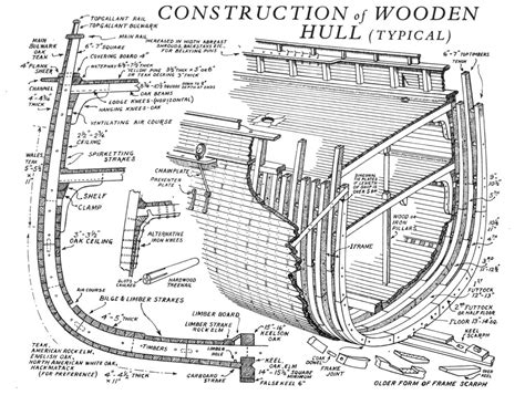 Model Boat Hull Construction by Construction Of A Wooden Clipper Ship Hull Ship