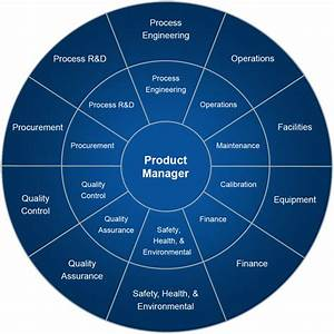 Pharmaceutical Manufacturing Product Management