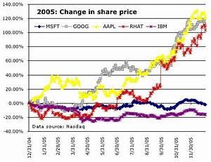 Msft Stock Chart Msft 2005 It S No Goog The Microsoft Blog