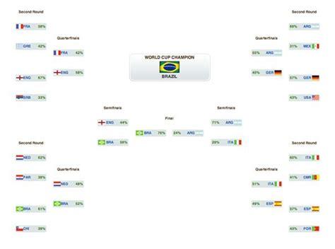 world cup bracket template 2010 world cup printable bracket 171 world cup wonderhowto