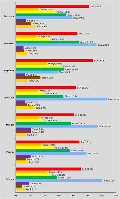 most popular favorite color repost the most popular colors used in logo designs