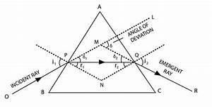 Refraction Through A Prism  Mechanism  Concepts  Videos
