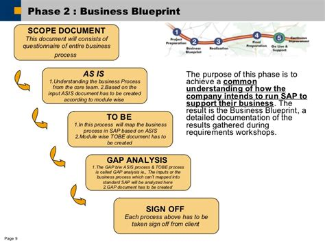 Business process mapping methodology malvernweather Image collections