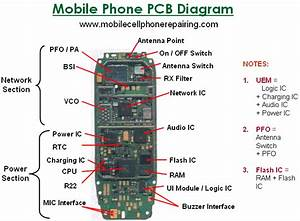 Parts Of A Mobile Cell Phone And Their Function  Big Parts