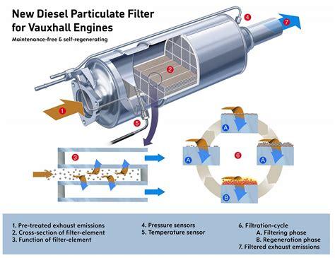 mini catalytic converter warning light diesel particulate filter archives green flag