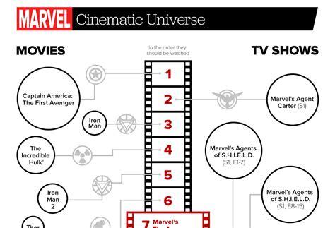marvel cinematic universe guide  order