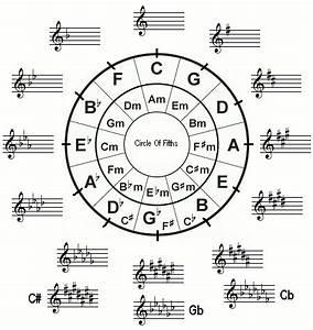 Music key signatures explained