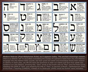 Hebrew Letter Meanings Chart (and Gematria... examples of ...