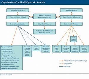 Australia   International Health Care System Profiles