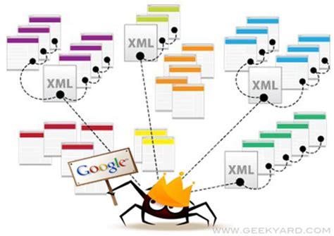 How Get Google Index Website
