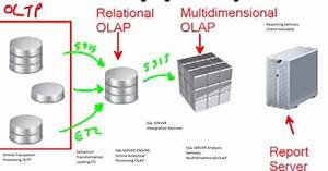 Sql Server Knowledge Sharing Blog  What Is Ssas Or Sql