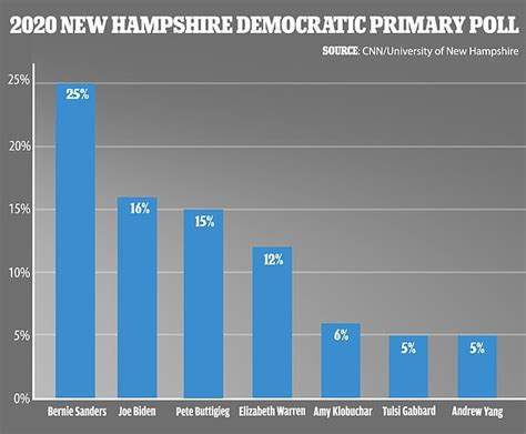 poll bernie sanders emerges   top   hampshire