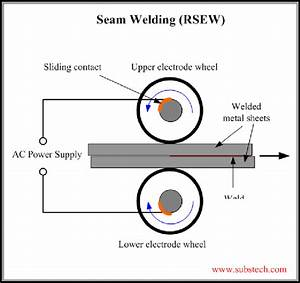 Schematic Of The Resistance Seam Welding Process Source   Welding