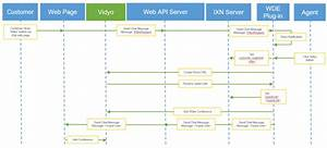 Overview Of Vidyoengage For Genesys  U2013 Vidyocloud Support