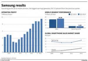 samsung   worlds largest smartphone maker