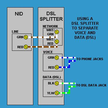 Dsl Phone Wiring Diagram For House by Dsl Splitter Wiring At The Phone Service Nid Box