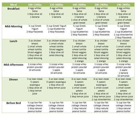 Workout Plan For Female Endomorph