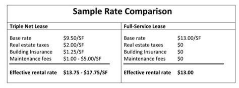 Triple Net/nnn Vs. Full-service/gross Leasing