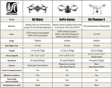 dji mavic pro  gopro karma  phantom   chrome drones