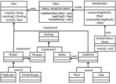 Decorator Pattern Class Diagram by Design Patterns Builder Pattern