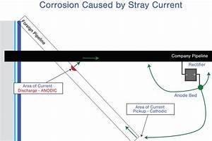 Corrosionpedia