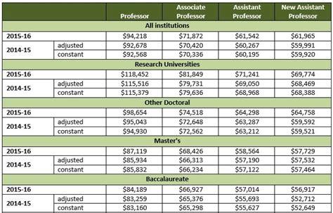 psychology faculty salaries