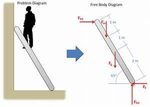 What Is A Free Body Diagram In Civil Engineering