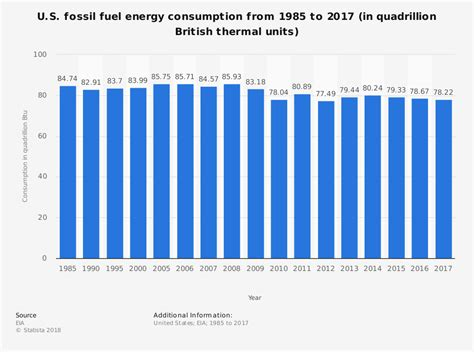 fossil fuel industry statistics trends analysis