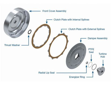 Sonnax Multi-plate Clutch Kit