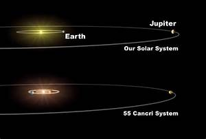 how large is our solar system is when compared to other ...