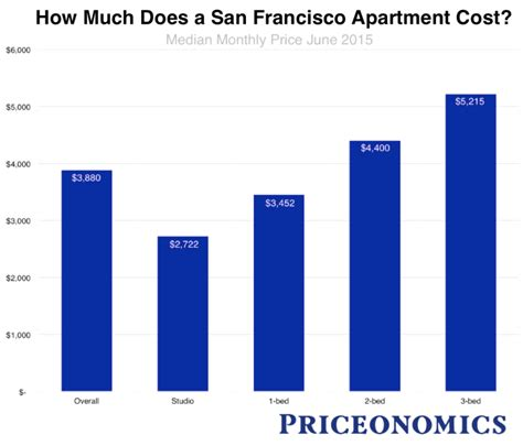 Average Electric Bill For 2 Bedroom Apartment by Average Electric Bill For 2 Bedroom Apartment In
