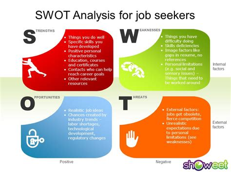 swot analysis for seekers ppt