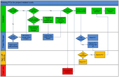 flow charts  examples  visio