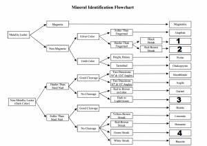 Mineral Identification Flow Chart Amulette
