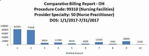 Cpt Code 99310  Prepayment Edit Review Findings