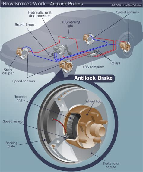 anti lock brake diagram howstuffworks