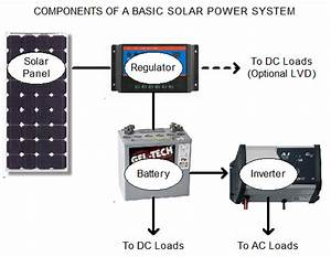 Solar System Basics - How Does Solar Power Work