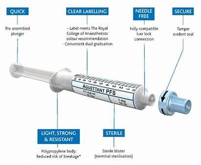 Filled Pre Syringes Prefilled Aguettant Syringe Market