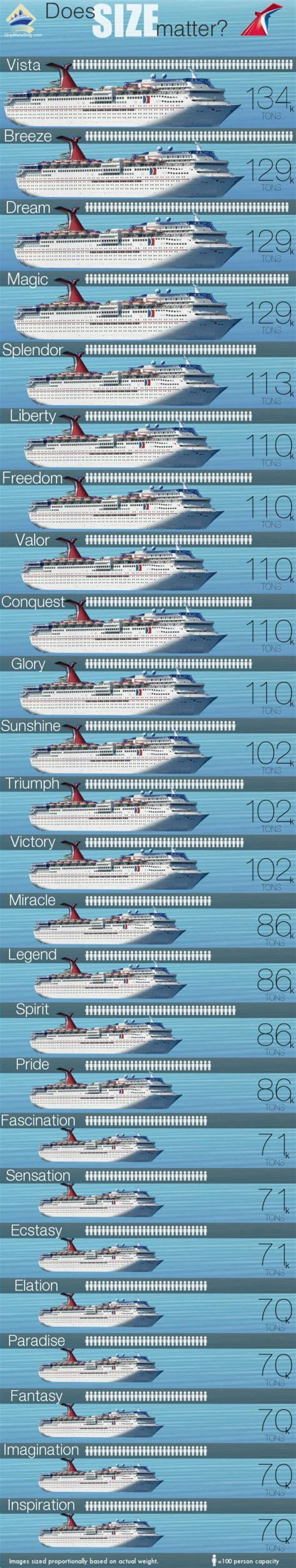 Does Size Matter? Carnival Ship Size Comparison [infographic]