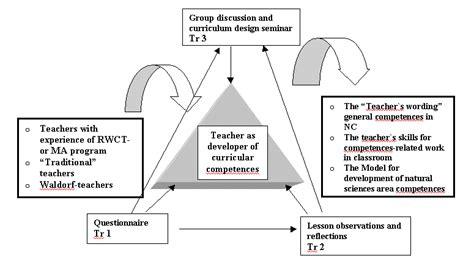 teachers  developers  general competences  classroom
