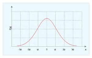 Normal Gaussian Distribution