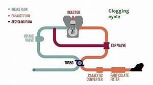 Comment Tester Vanne Egr Electrique : tout sur la vanne egr fonctionnement probl mes et d calaminage ~ Maxctalentgroup.com Avis de Voitures