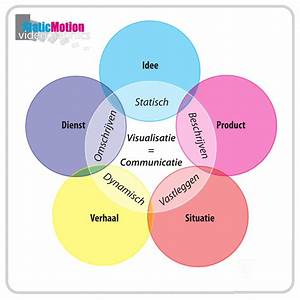 Staticmotion Videographics
