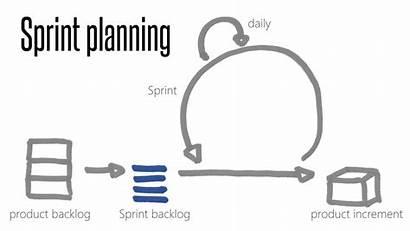 Sprint Planning Capacity Retrospective Agile Team Scrum