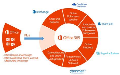 Office 365 einiges mehr als ein Abo für Word, Excel und