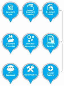 8 features every document management system dms must With document management system features