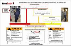 know your boundaries powerstudiescom With arc flash protection boundary