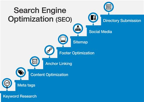 Optimizing Media Graphics How To Employees To Handle Why Small Businesses Need A Search Engine Optimization